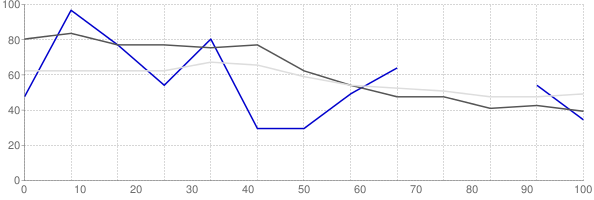 Rental vacancy rate in Michigan